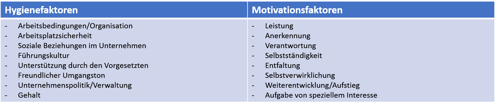 Motivationsfaktoren